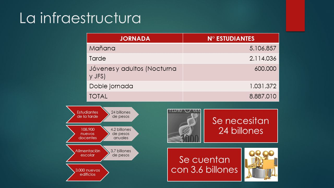 La infraestructura Se necesitan 24 billones