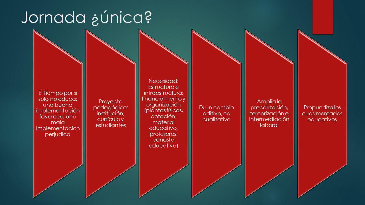 Jornada ¿única El tiempo por si solo no educa: una buena implementación favorece, una mala implementación perjudica.