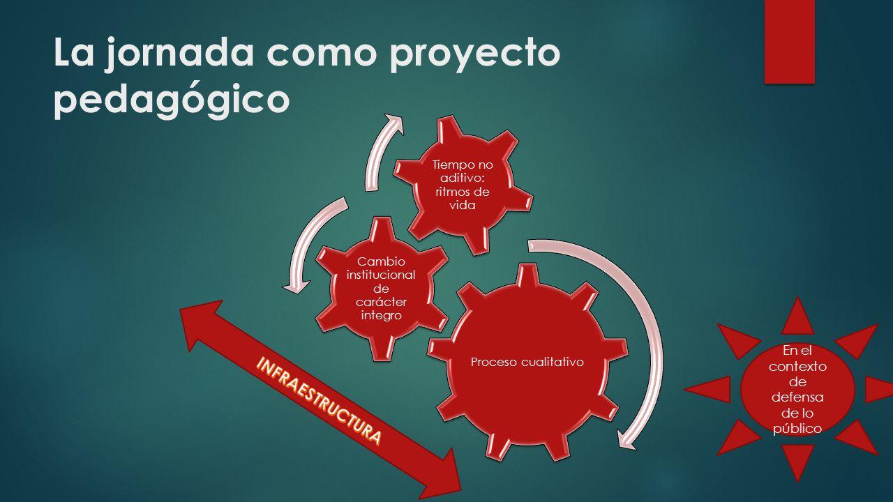 La jornada como proyecto pedagógico