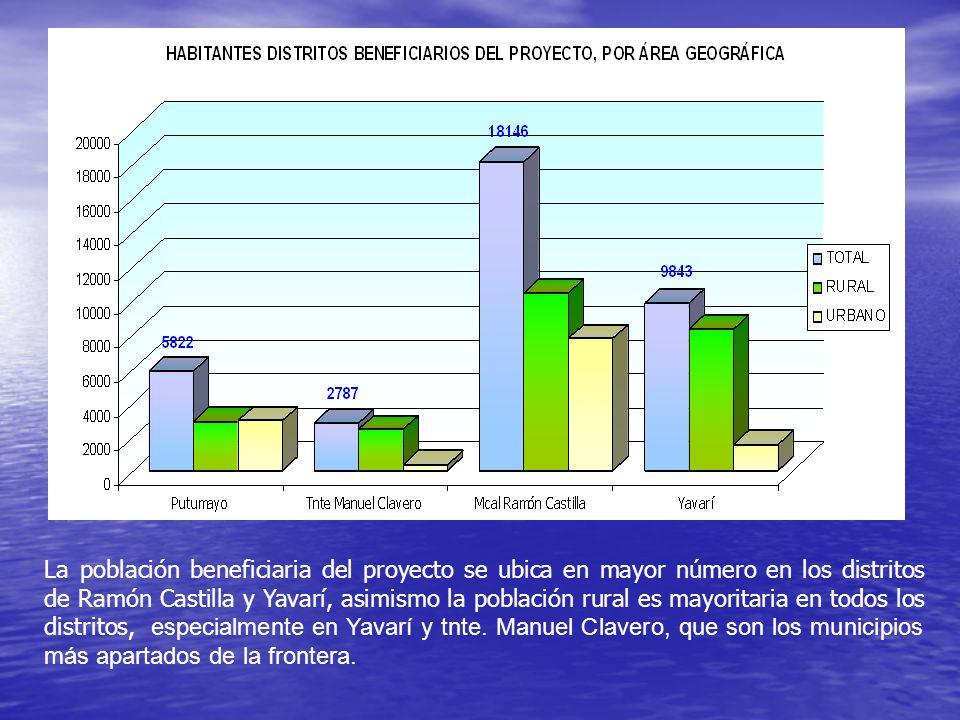 La población beneficiaria del proyecto se ubica en mayor número en los distritos de Ramón Castilla y Yavarí, asimismo la población rural es mayoritaria en todos los distritos, especialmente en Yavarí y tnte.