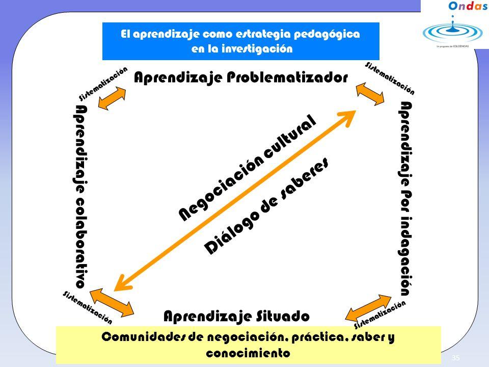 Negociación cultural Diálogo de saberes Aprendizaje Problematizador