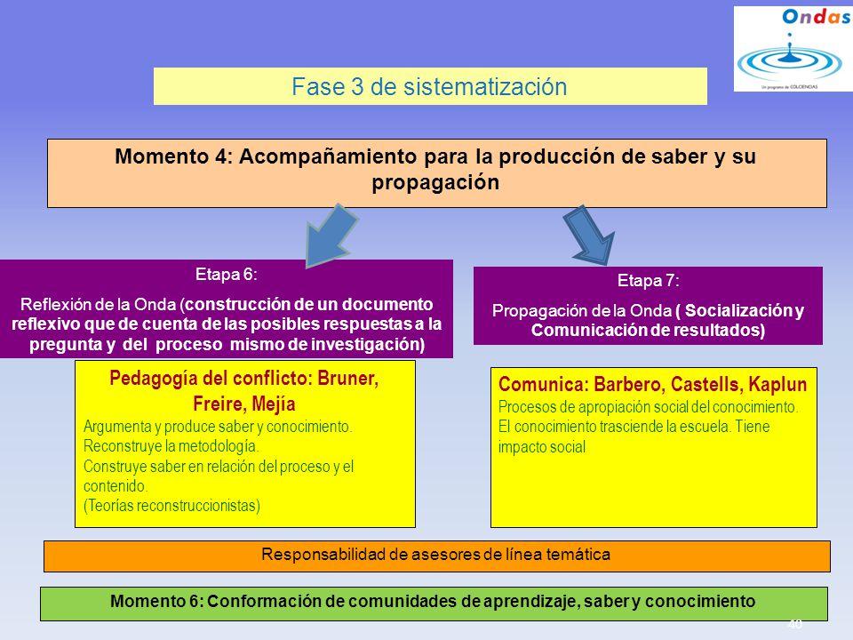 Fase 3 de sistematización