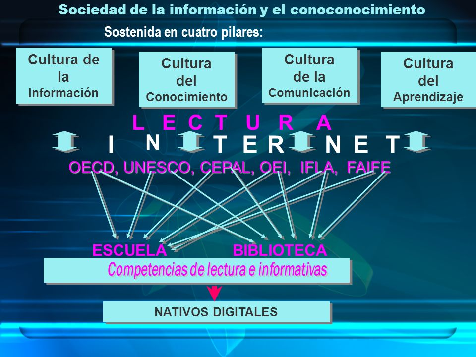 Sociedad de la información y el conoconocimiento