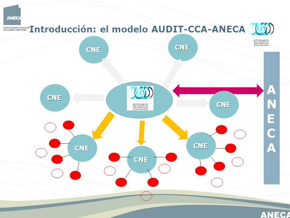 ANECA Introducción: el modelo AUDIT-CCA-ANECA CNE CNE CNE CNE CNE CNE