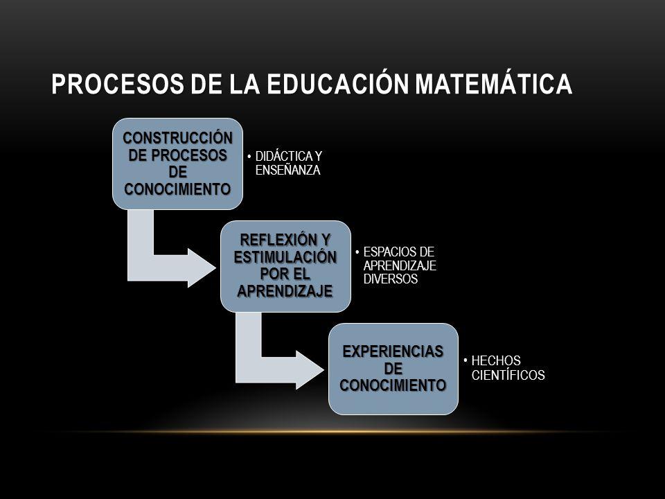 PROCESOS DE la educación matemáticA