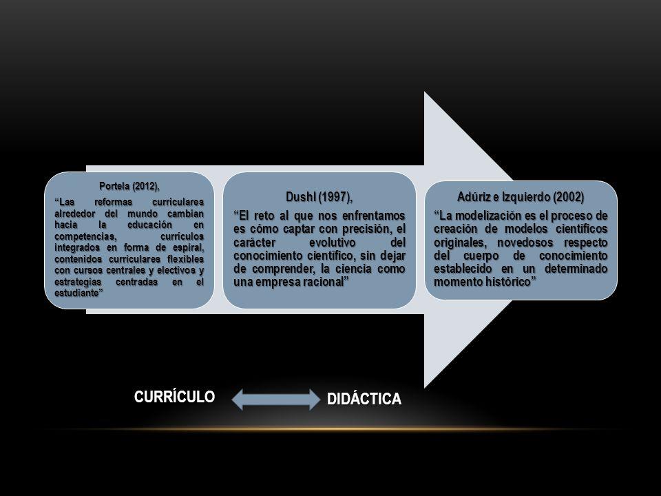 CURRÍCULO DIDÁCTICA Dushl (1997), Adúriz e Izquierdo (2002)