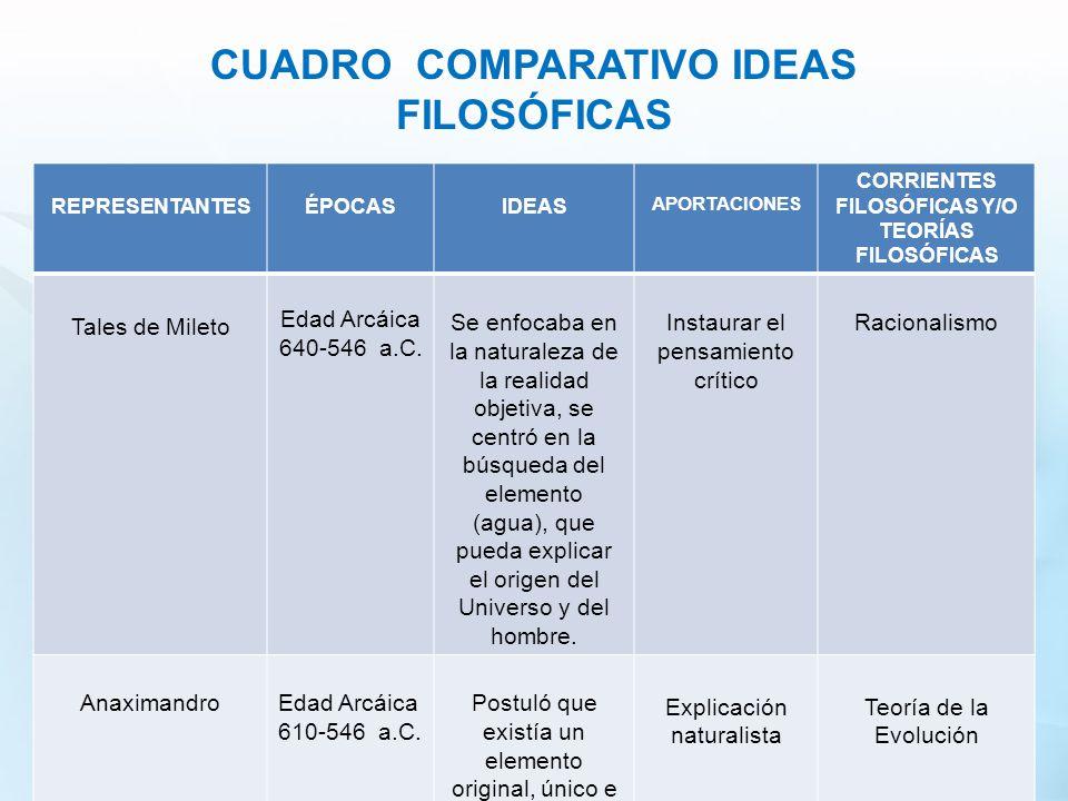 CUADRO COMPARATIVO IDEAS FILOSÓFICAS CORRIENTES FILOSÓFICAS Y/O