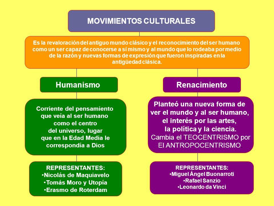 MOVIMIENTOS CULTURALES Humanismo Renacimiento