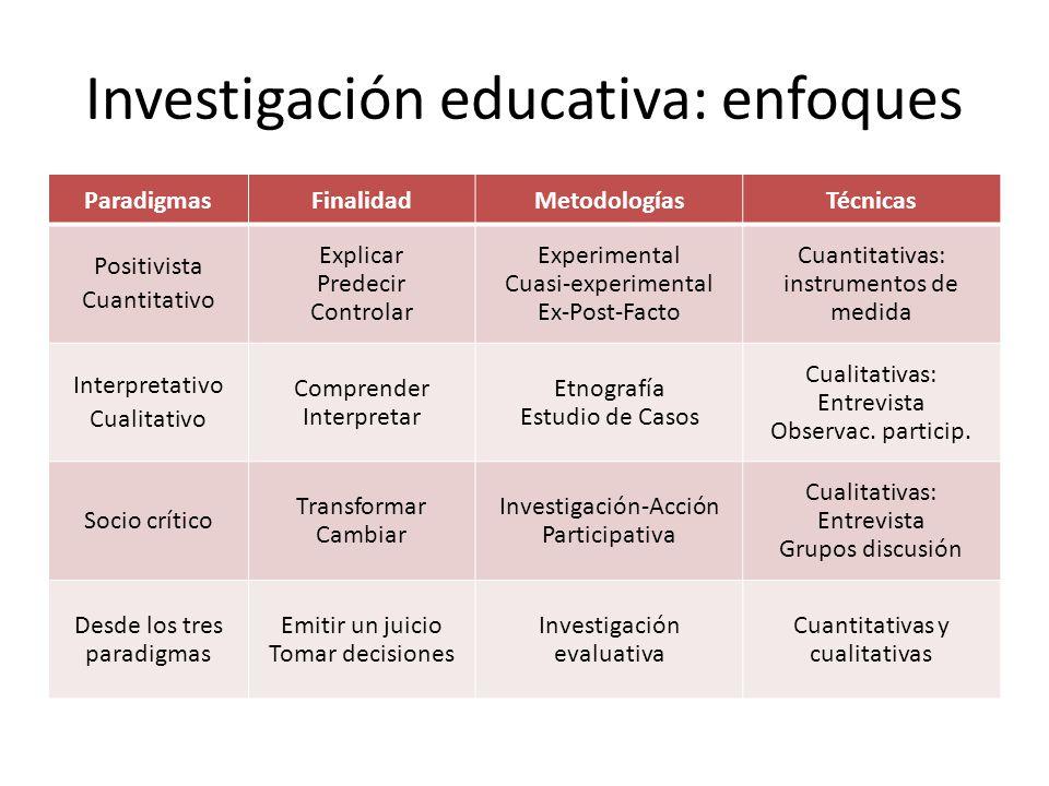 Investigación educativa: enfoques