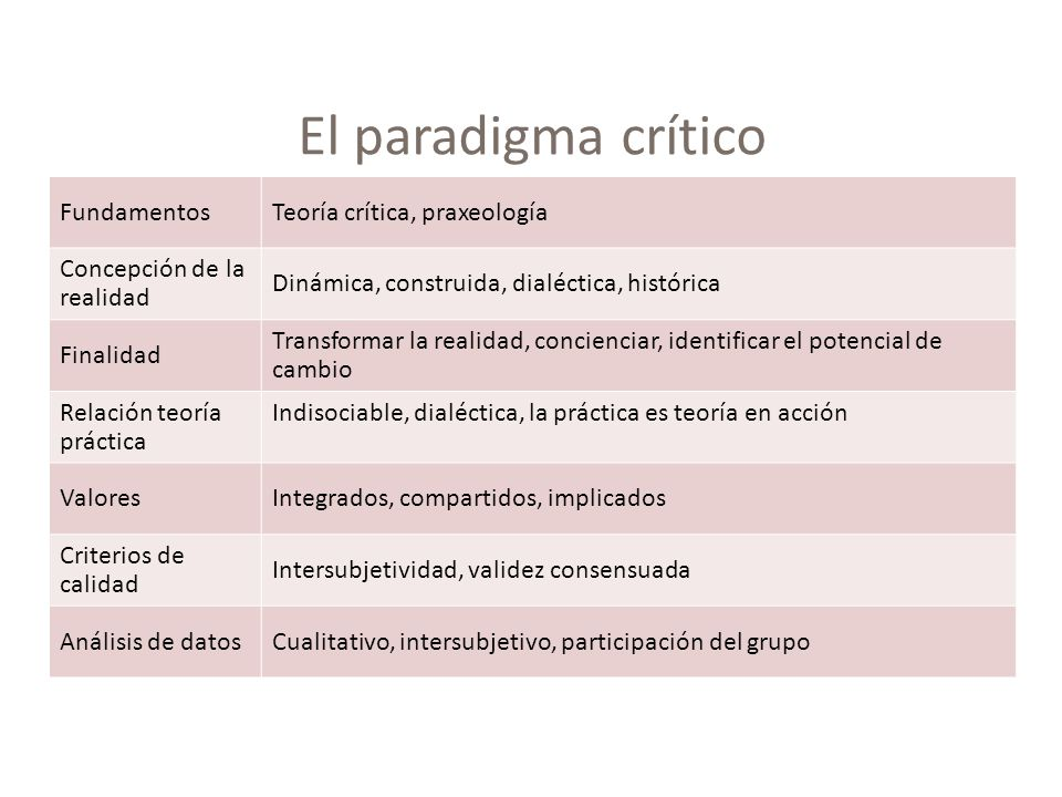 El paradigma crítico Fundamentos Teoría crítica, praxeología