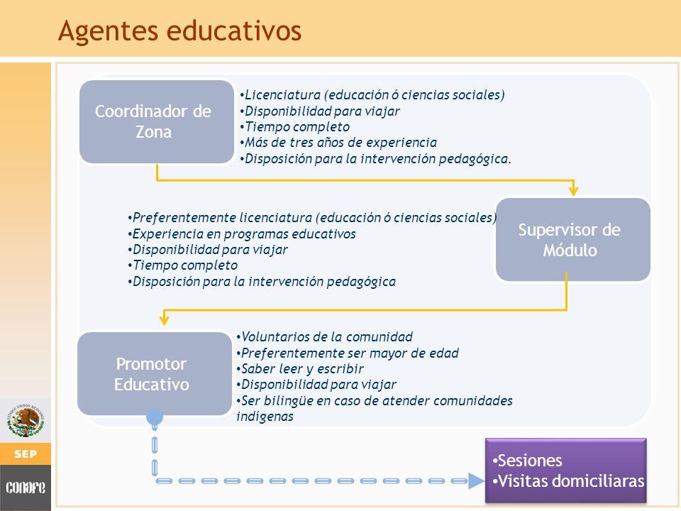 Agentes educativos Coordinador de Zona Supervisor de Módulo Promotor