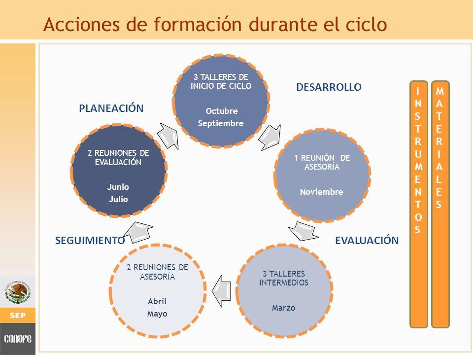 Acciones de formación durante el ciclo