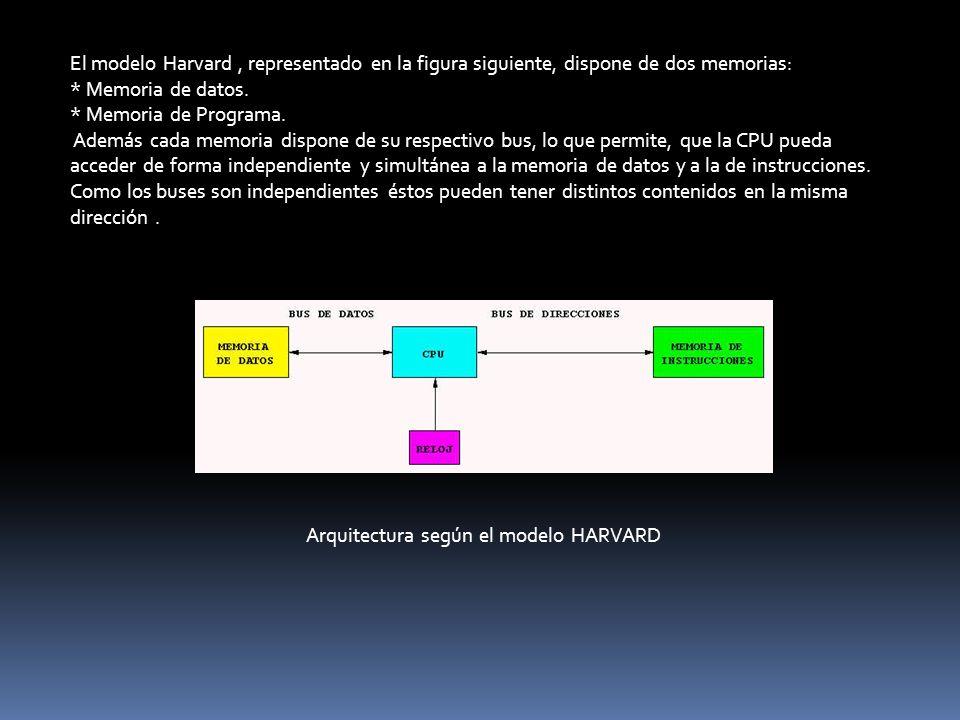 Arquitectura según el modelo HARVARD