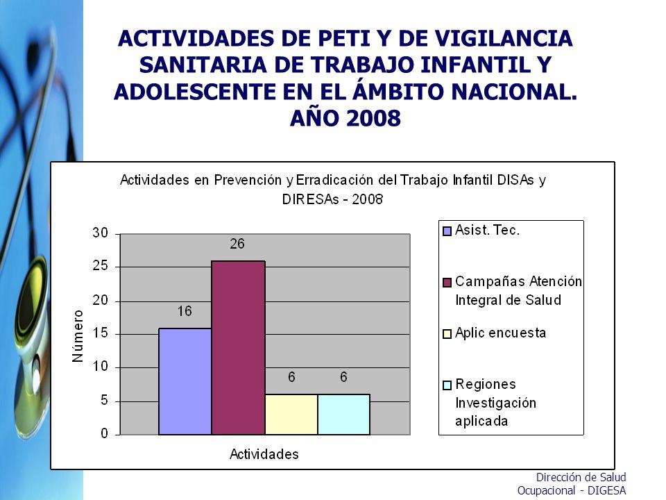 ACTIVIDADES DE PETI Y DE VIGILANCIA SANITARIA DE TRABAJO INFANTIL Y ADOLESCENTE EN EL ÁMBITO NACIONAL. AÑO 2008
