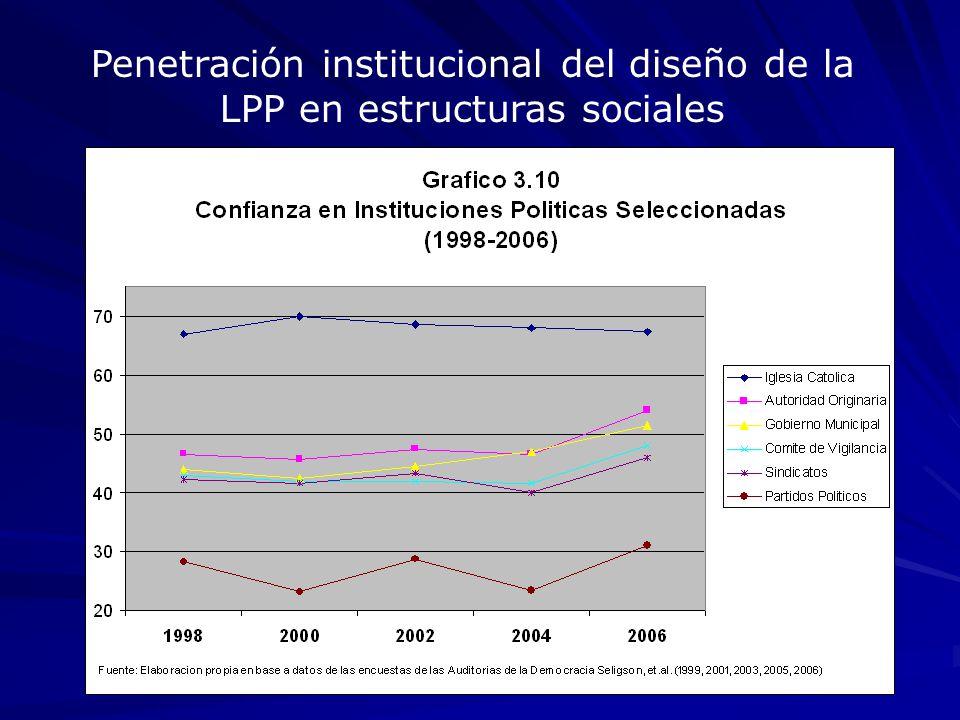 Penetración institucional del diseño de la LPP en estructuras sociales