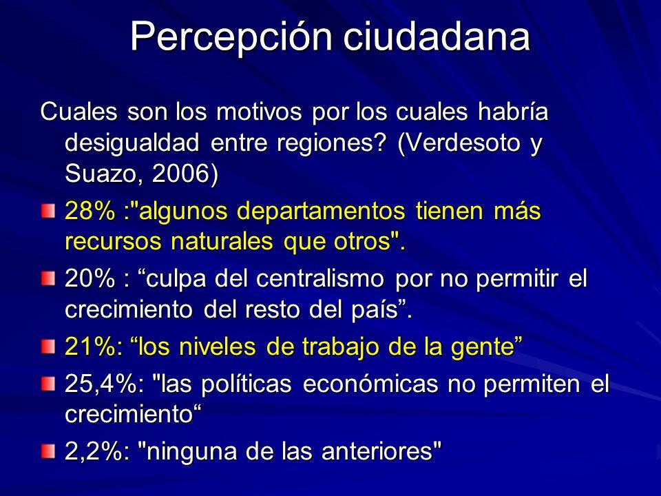 Percepción ciudadana Cuales son los motivos por los cuales habría desigualdad entre regiones (Verdesoto y Suazo, 2006)