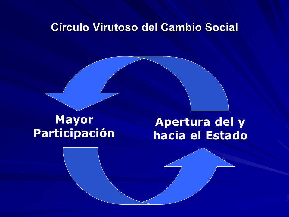 Círculo Virutoso del Cambio Social