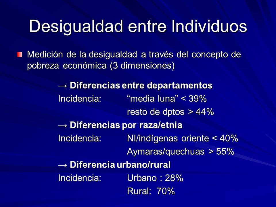 Desigualdad entre Individuos