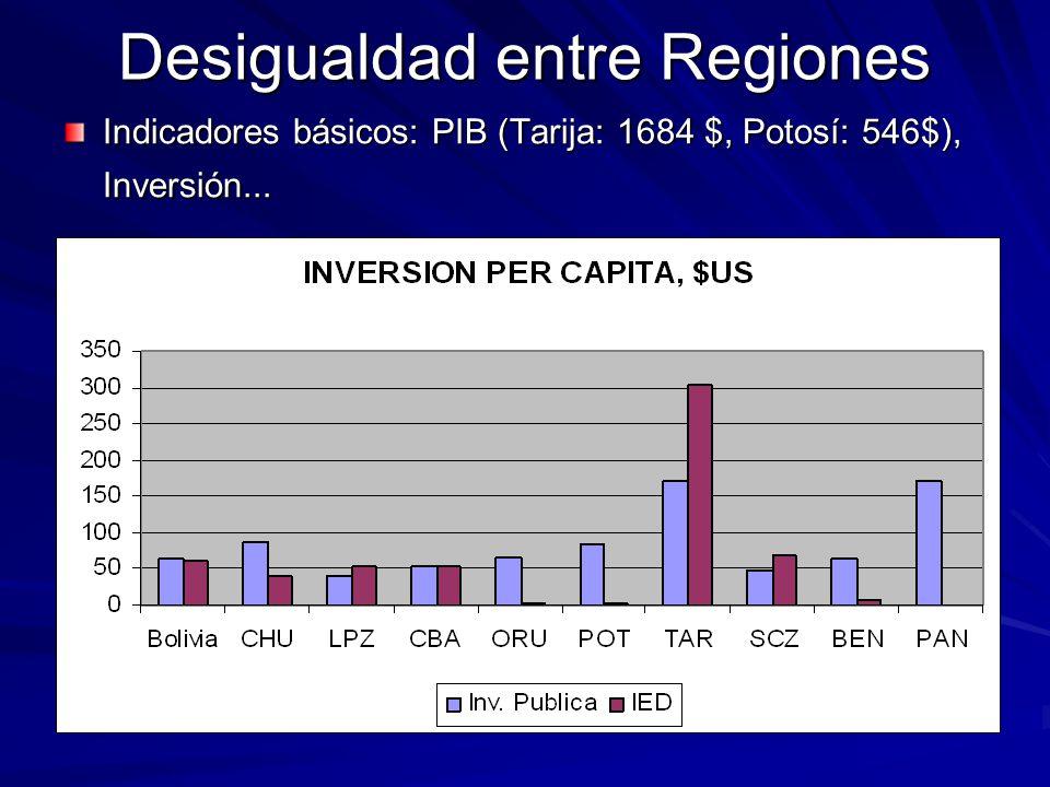Desigualdad entre Regiones