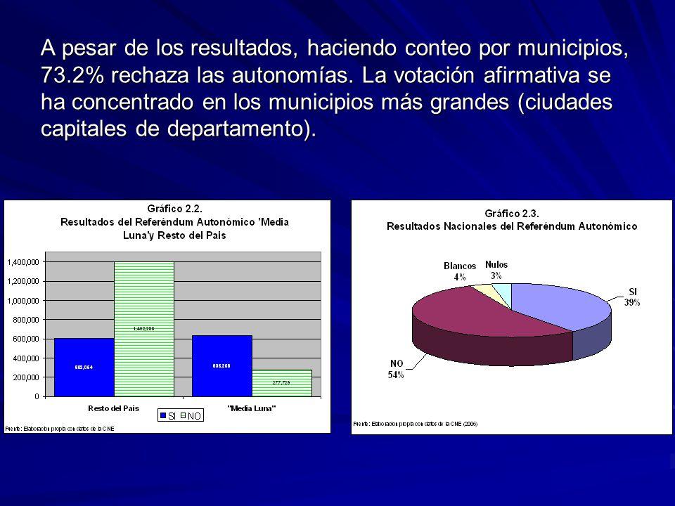 A pesar de los resultados, haciendo conteo por municipios, 73
