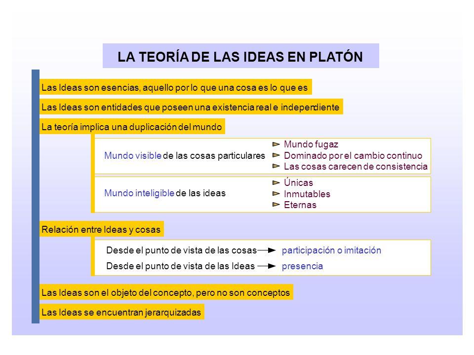 LA TEORÍA DE LAS IDEAS EN PLATÓN