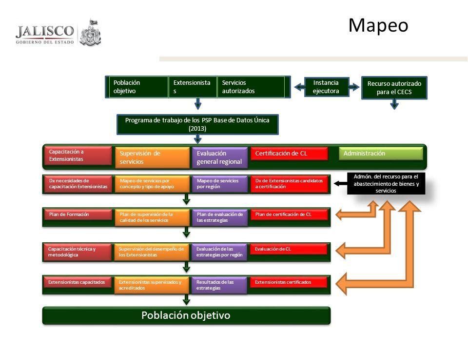 Mapeo Población objetivo Población objetivo Extensionistas