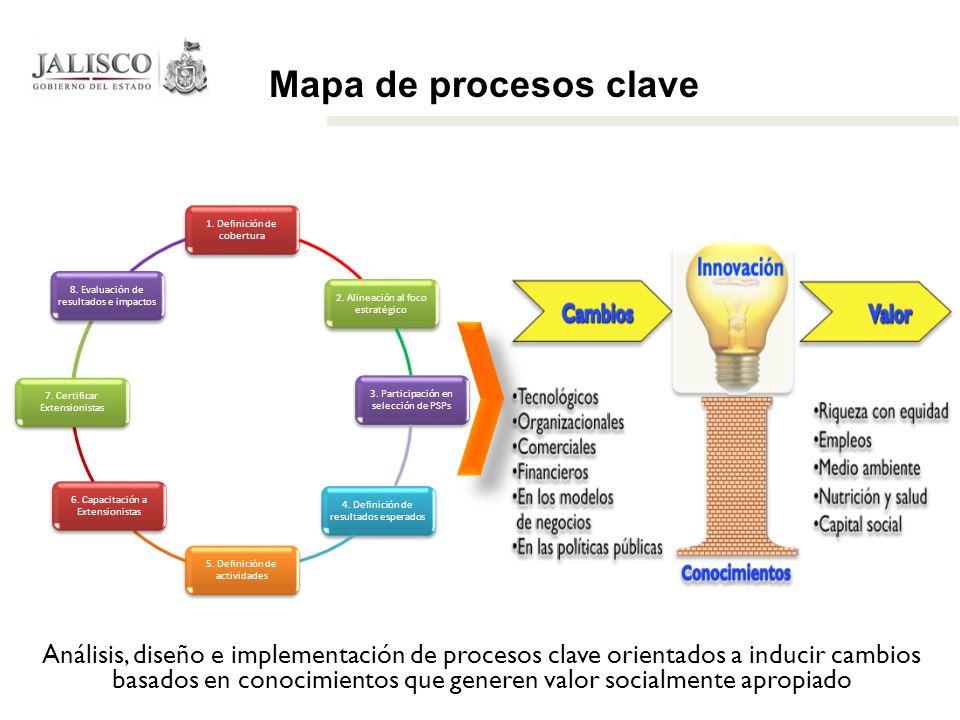 Mapa de procesos clave 1. Definición de cobertura. 2. Alineación al foco estratégico. 3. Participación en selección de PSPs.