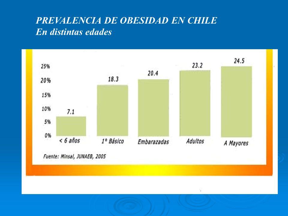 PREVALENCIA DE OBESIDAD EN CHILE