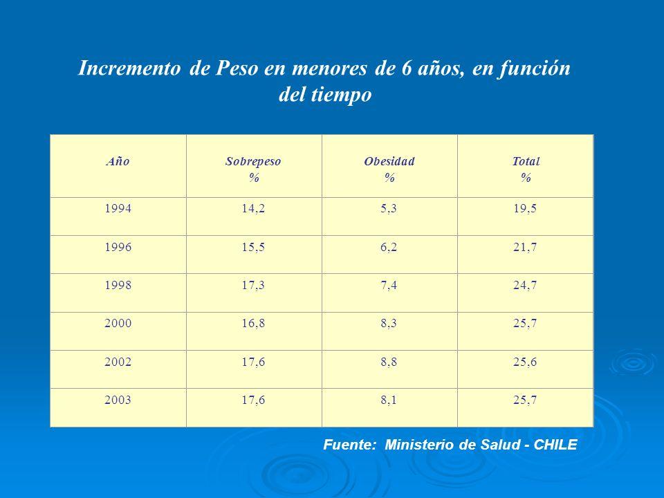 Incremento de Peso en menores de 6 años, en función