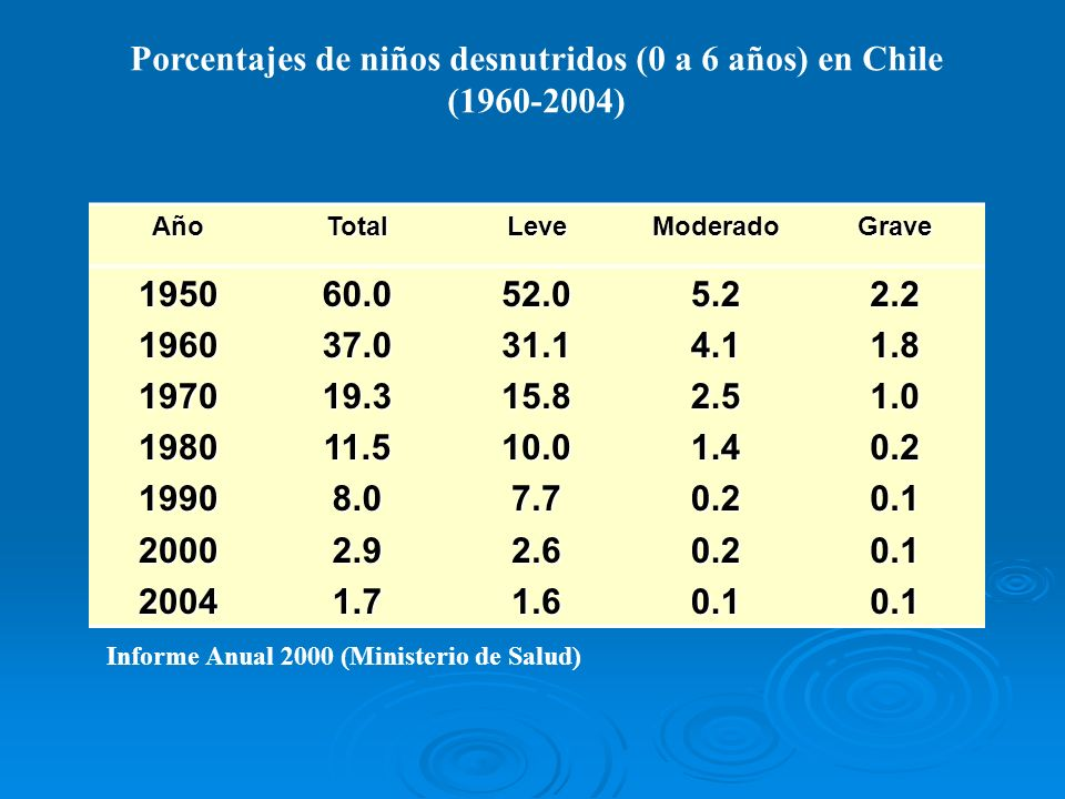 Porcentajes de niños desnutridos (0 a 6 años) en Chile (1960-2004)