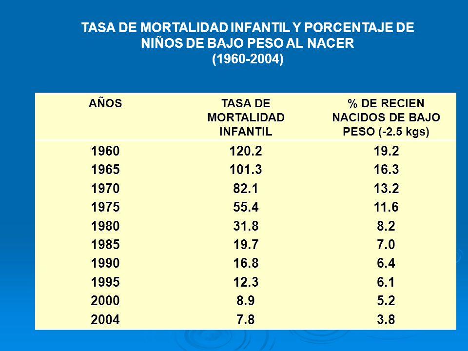 TASA DE MORTALIDAD INFANTIL Y PORCENTAJE DE NIÑOS DE BAJO PESO AL NACER