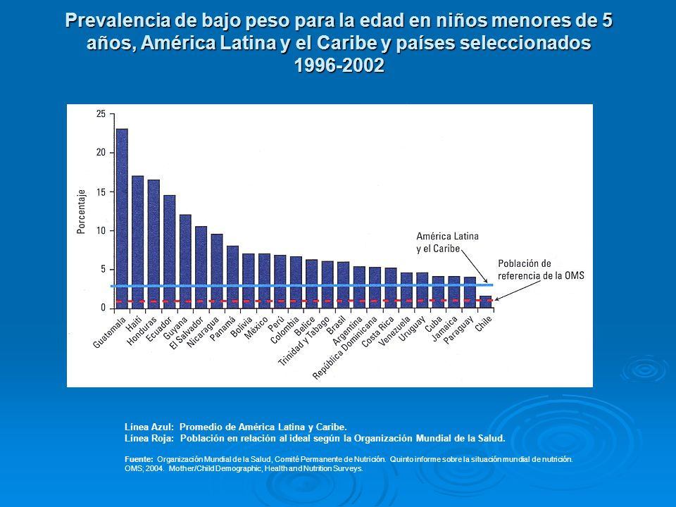 Prevalencia de bajo peso para la edad en niños menores de 5 años, América Latina y el Caribe y países seleccionados 1996-2002
