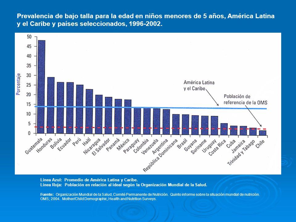 Prevalencia de bajo talla para la edad en niños menores de 5 años, América Latina y el Caribe y países seleccionados, 1996-2002.
