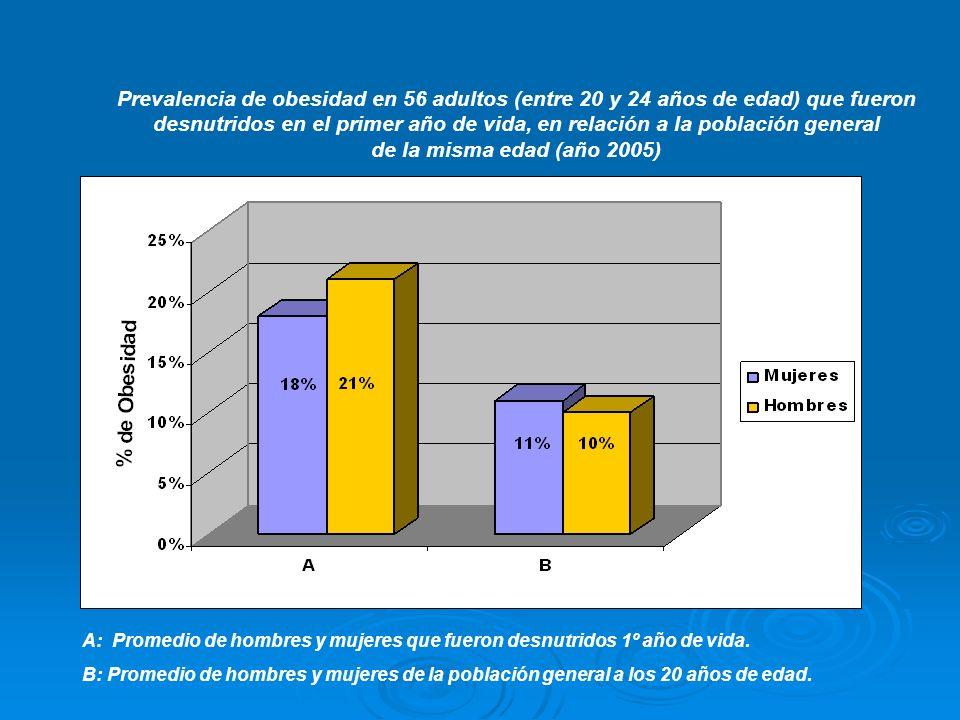Prevalencia de obesidad en 56 adultos (entre 20 y 24 años de edad) que fueron desnutridos en el primer año de vida, en relación a la población general