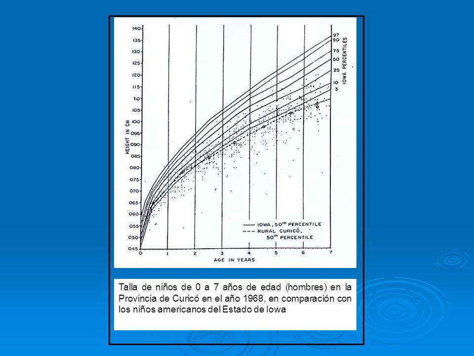 Talla de niños de 0 a 7 años de edad (hombres) en la Provincia de Curicó en el año 1968, en comparación con los niños americanos del Estado de Iowa