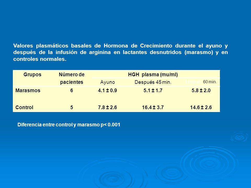 Valores plasmáticos basales de Hormona de Crecimiento durante el ayuno y después de la infusión de arginina en lactantes desnutridos (marasmo) y en controles normales.