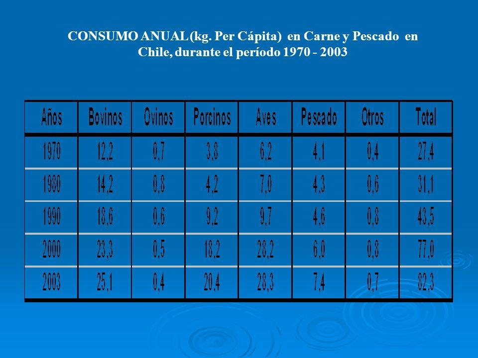 CONSUMO ANUAL (kg. Per Cápita) en Carne y Pescado en Chile, durante el período 1970 - 2003