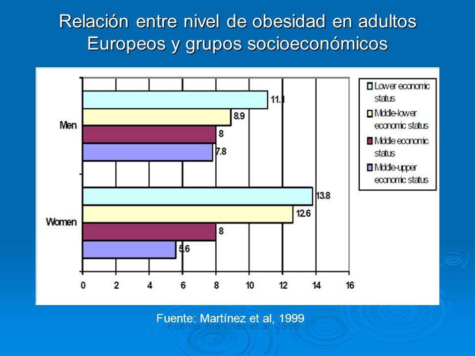 Relación entre nivel de obesidad en adultos Europeos y grupos socioeconómicos