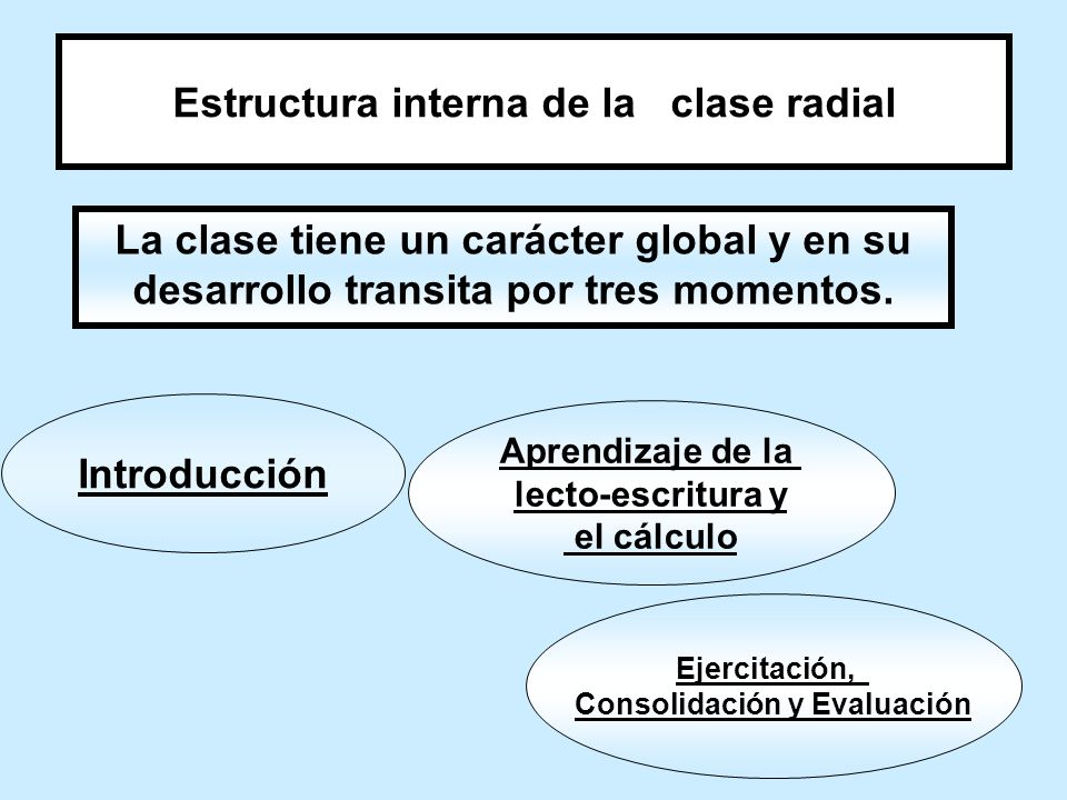 Estructura interna de la clase radial
