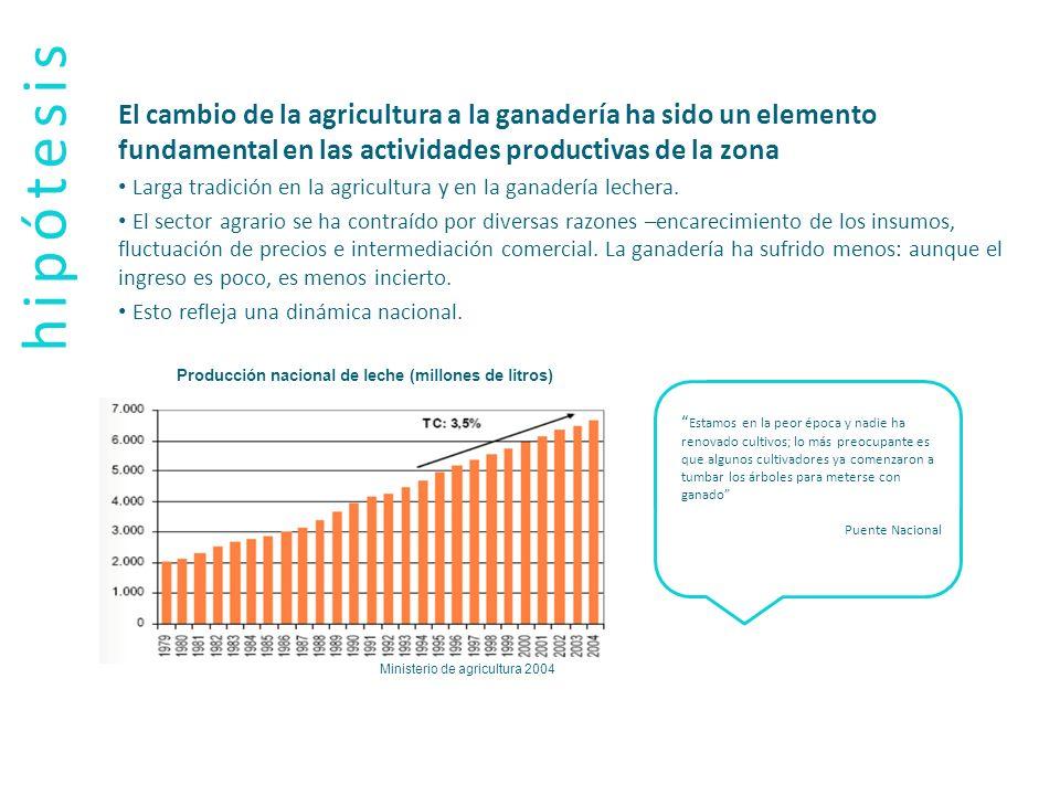 Producción nacional de leche (millones de litros)