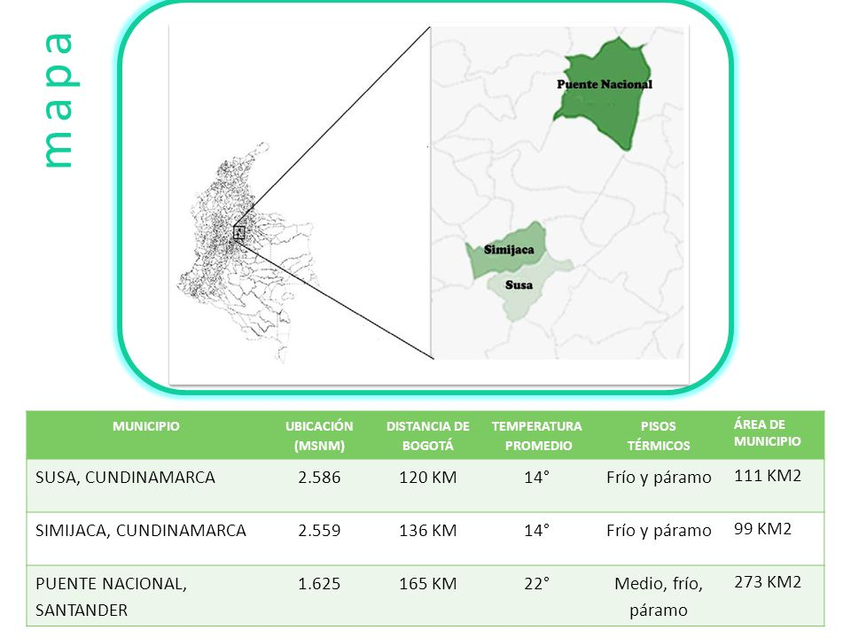 mapa SUSA, CUNDINAMARCA 2.586 120 KM 14° Frío y páramo 111 KM2
