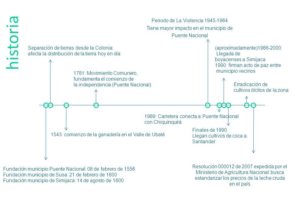 historia Periodo de La Violencia 1945-1964