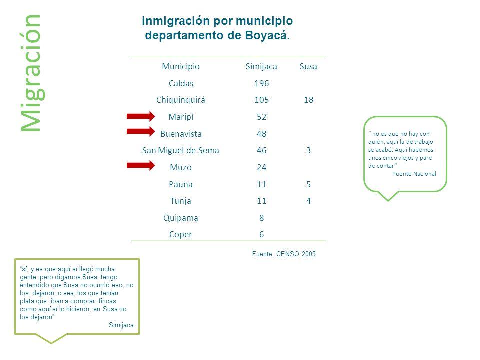 Inmigración por municipio departamento de Boyacá.
