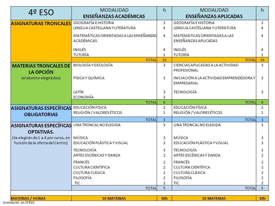 SESIÓN INFORMATIVA PARA FAMILIAS Y ALUMNADO 2º DE E.S.O. - ppt descargar