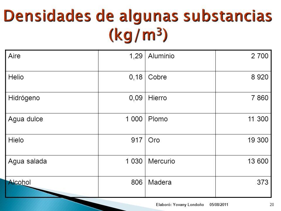 Densidades de algunas substancias (kg/m3)