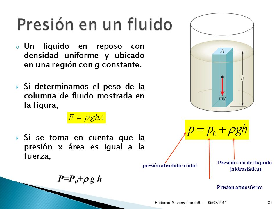 presión absoluta o total Presión solo del liquido