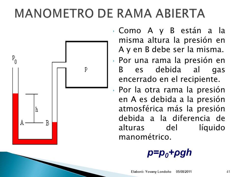 MANOMETRO DE RAMA ABIERTA