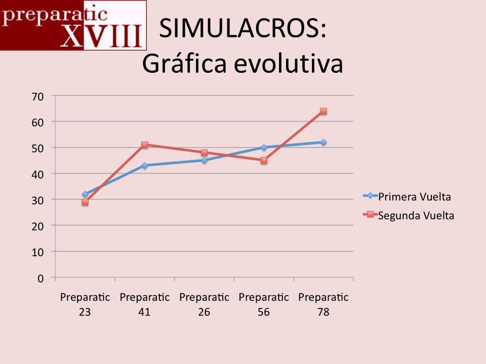 SIMULACROS: Gráfica evolutiva