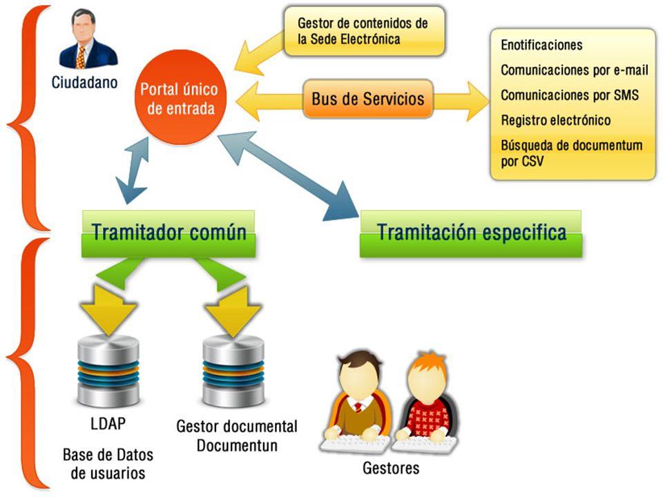 Subdirección General de Tecnologías de la Información y Comunicaciones