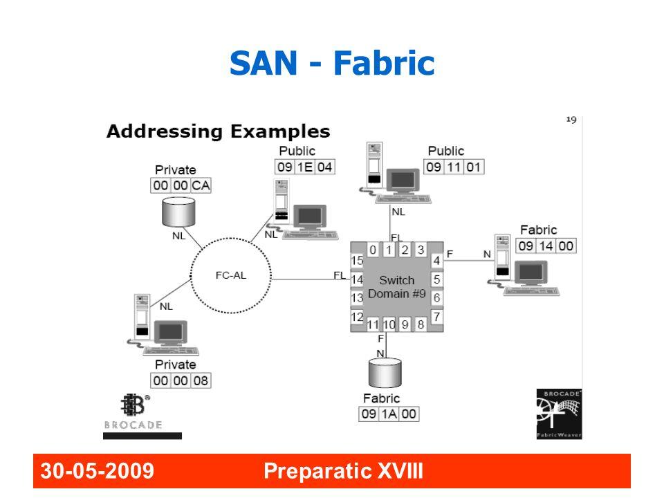 SAN - Fabric 30-05-2009 Preparatic XVIII